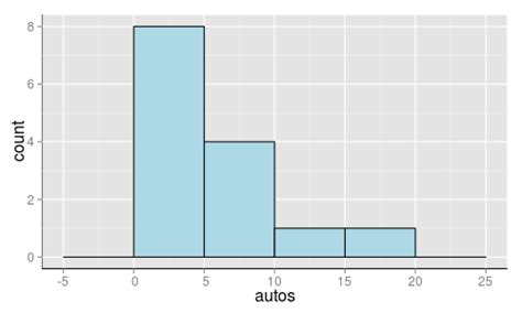 ggplot theme opts r using opts to change axis line in ggplot2 doesn t
