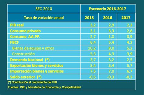 irpf tabla uruguay 2016 tablas irpf 2015 uruguay html autos post