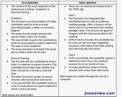 international english exams tips ielts writing versus