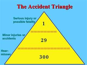 safety pyramid template safety is no