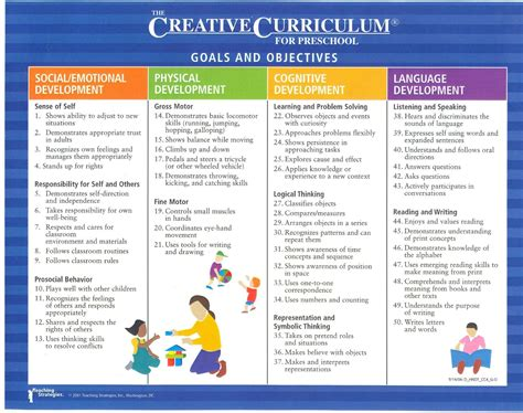 Creative Curriculum Lesson Plan Template For Preschoolers by Preschool Curriculum Creative Curriculum Lesson Plans