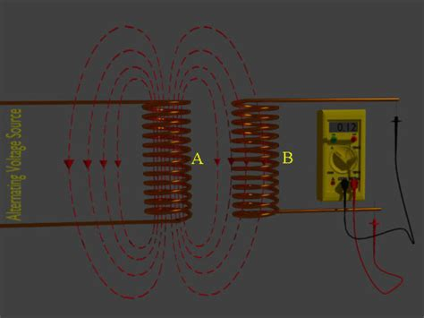 what are electrical inductors what is inductor and inductance theory of inductor electrical4u