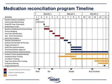 medication reconciliation form medication reconciliation