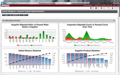 data quality analysis dashboards professional exles