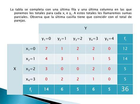 tabla de doble entrada tablas de doble entrada