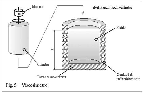 misure elettriche dispense fluido
