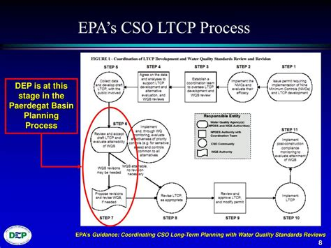 epa s ppt use and standards attainment project powerpoint