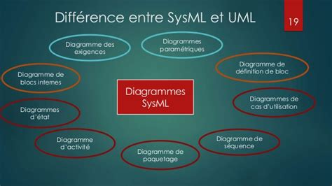 sysml diagramme des exigences introduction 224 sysml