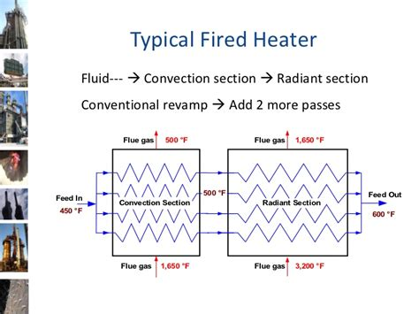 heater convection section furnace improvements sales presentation
