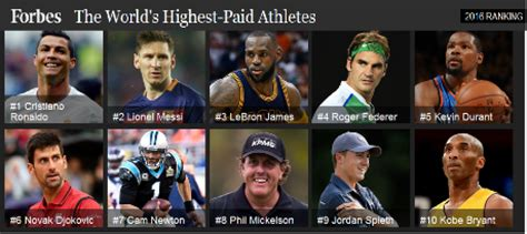 forbes releases 2016 world s 100 highest paid athletes list
