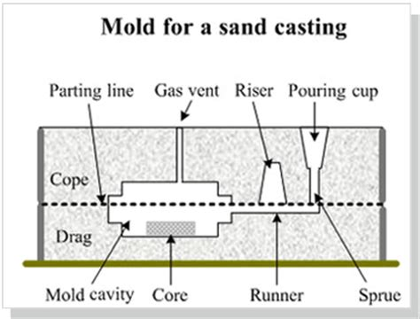 design of pattern in metal casting casting mold making