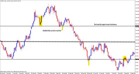 price pattern trading system price action forex technical analysis for forex trading