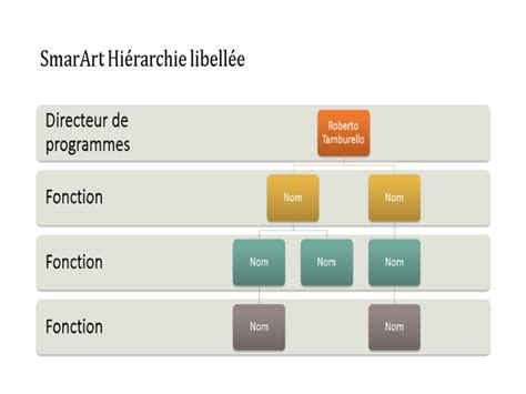 comment faire un diagramme circulaire sur powerpoint diagrammes office