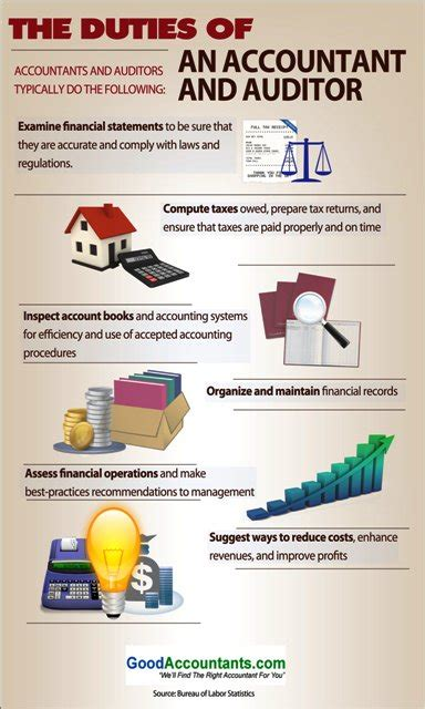 Accounting Responsibilities by The Duties Of An Accountant And Auditor Infographic Goodaccountants