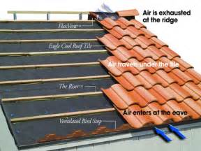 Tile Roof Types Tile Roofing The Installation Of Slate And Tile Roofing Atlanta Buckhead Midtown