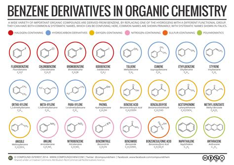 compound interest benzene derivatives in organic chemistry