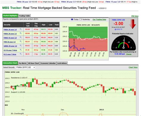 current mortgage rate trends january 25 2013