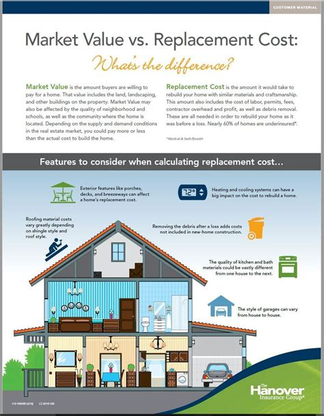 house replacement cost for insurance 1000 ideas about home insurance on pinterest renters