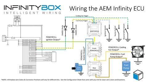wiring the aem infinity ecu infinitybox