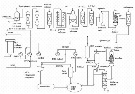 flow sheet diagram engineers guide haldor topsoe process flow sheet