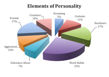 Personality Types For Mba by An Mba In Fewer Than 400 Pages Page 2 Of 3