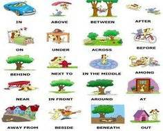 About prepositions in english on pinterest grammar lessons english