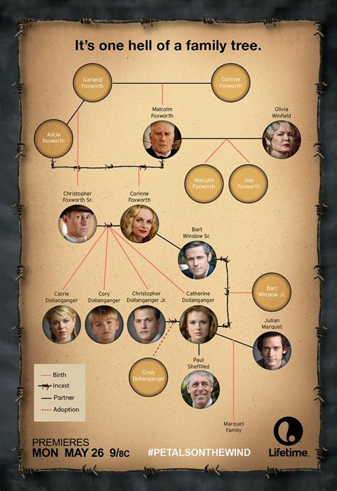 flowers in the attic  family tree hey lis3rd look it s a