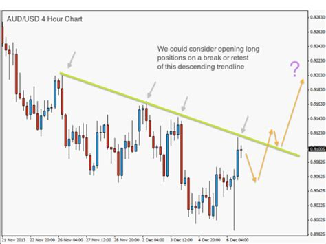 swing trading forex price action price action swing trading past strategy 08 dec 13