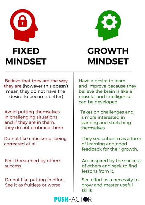 i can t do that yet growth mindset books what exactly is a growth mindset vs fixed mindset push