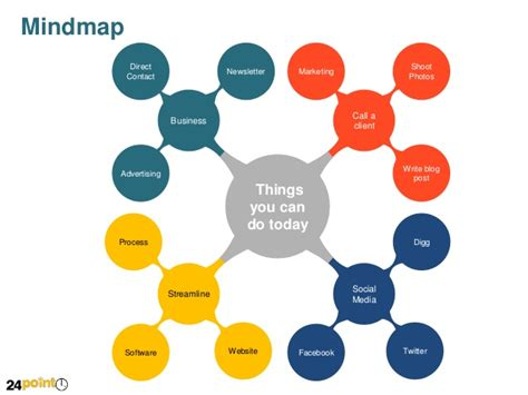 mind map template powerpoint free customizable and editable mindmap for ppt