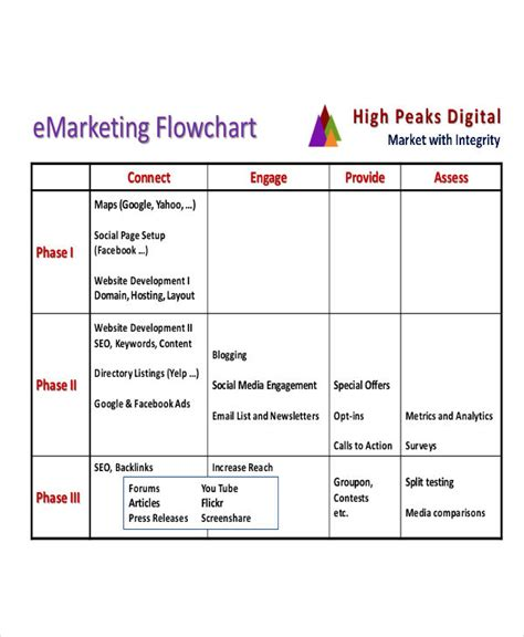 advertising flowchart template 9 marketing flow charts exles sles