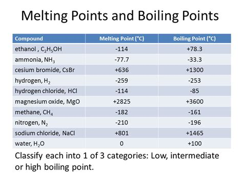 Boiling Points Melting Point And Boiling Points Of Ionic And Covalent