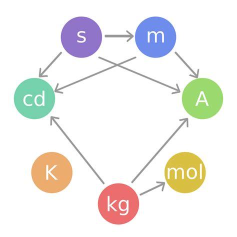 design base meaning si base unit wikipedia