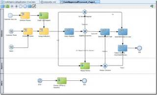 soa service contract template importing a bpmn visio diagram as a bpm process in oracle