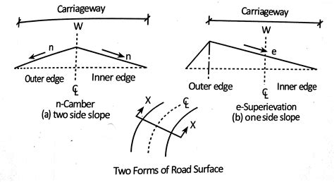 geometric design of hill roads ppt geometric design of highway superelevation and