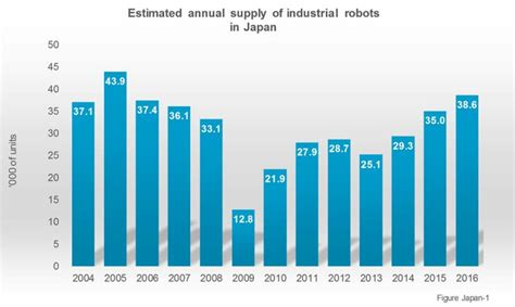 cleaning robot market estimated high sales by 2016 2024 qwtj live international federation of robotics
