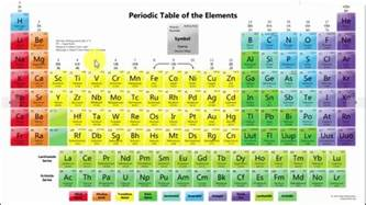 How Is The Modern Periodic Table Arranged by Arrangement Of Elements In Modern Periodic Table In