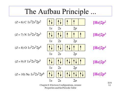aufbau diagram general chemistry an integrated approach hill petrucci
