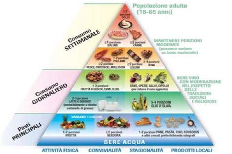 dieta corretta alimentazione piramide alimentare le basi della corretta alimentazione