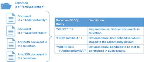 node js query string tutorial nosql tutorial documentdb net core sdk microsoft docs