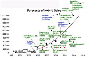 History Of The Electric Car In America The Risks Of Using Hybrid Sales To Forecast Growth Of