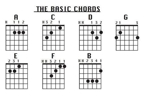 how to play guitar chords 7 beginner guitar chords to
