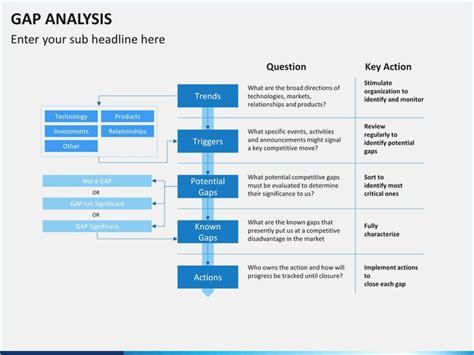 Free Gap Analysis Template Powerpoint Pontybistrogramercy Com Gap Analysis Template Powerpoint