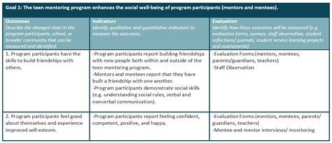 Planning Your Program Alberta Mentoring Partnership Youth Mentoring Program Template