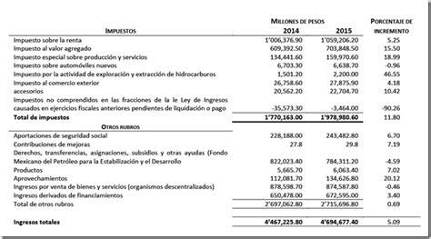 ingresos exentos para agricultores 2015 lif 2015 resumen de est 237 mulos exenciones y otras