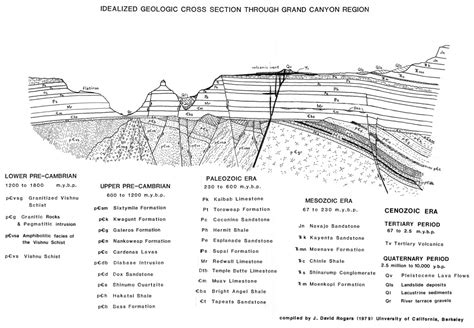 geologic cross sections asteroid labled cross section page 2 pics about space
