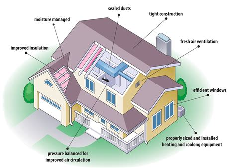 Energy Efficient House | tips for building energy efficient houses