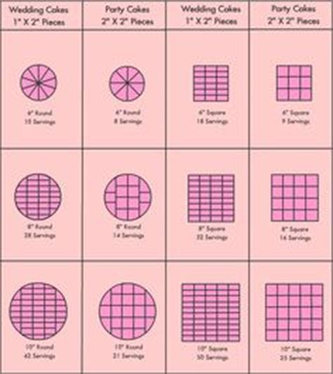 1000  images about cake servings on Pinterest   Cake Pricing, Cake Servings and Cake Serving Chart