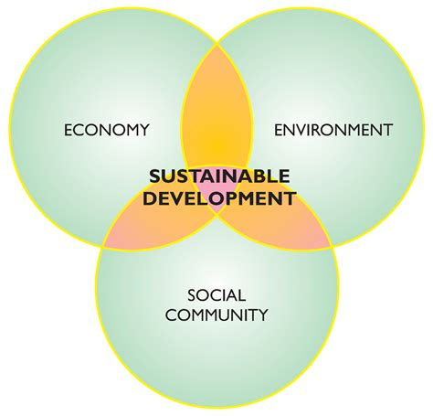 Sustainability Is by Opinions On Sustainable Development