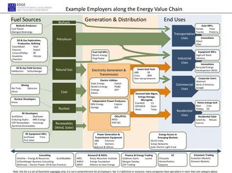 Nextera Energy Mba Internship by Electric Utilities Archives Edge